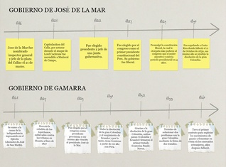 Time Line (Try to create Yours)