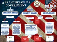 3 Branches of U.S. Government's thumbnail