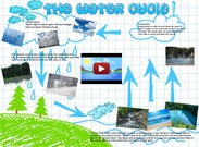 Water Cycle- Cassie Knuth's thumbnail
