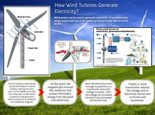 How wind turbines generate electricity?