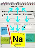 Chemistry Journal - Protons, Neutrons & Electrons's thumbnail