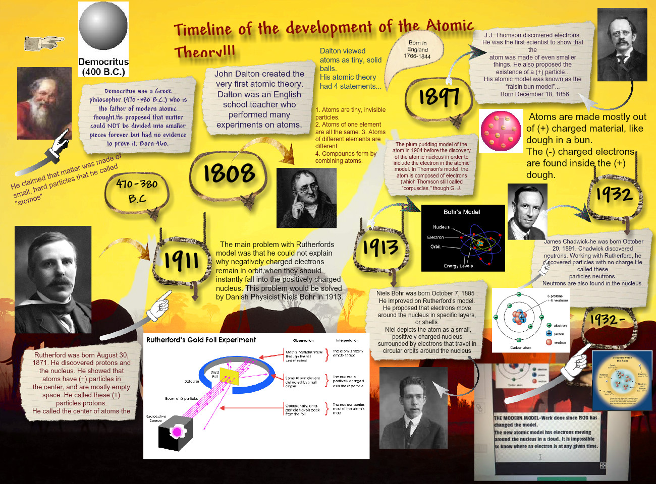 Timeline Of The Development Of Atomic Theory