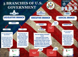[2015] Braden Commerford: 3 Branches of U.S. Government
