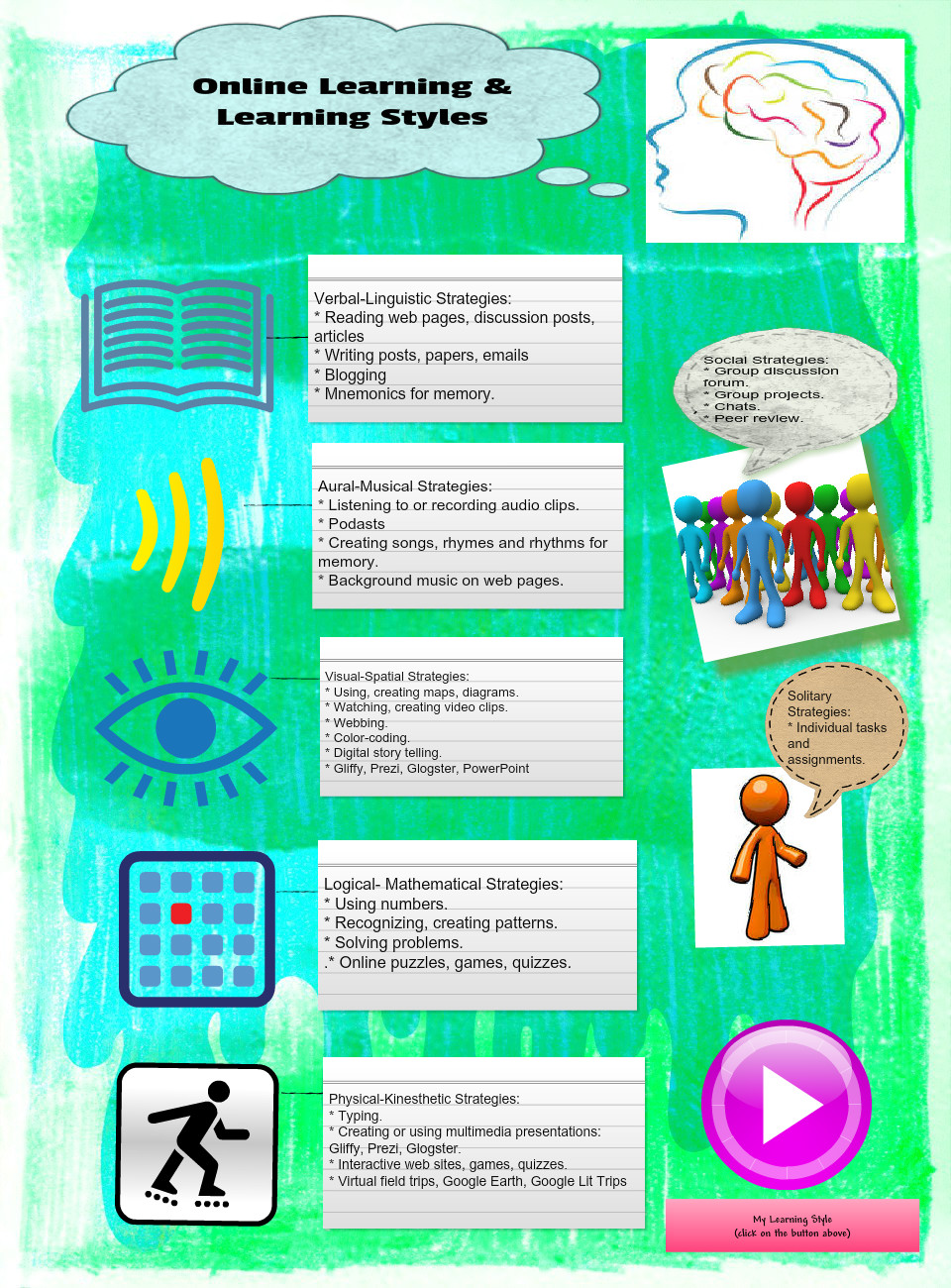 Online Learning and Learning Styles