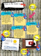 Steps in the Water Cycle's thumbnail
