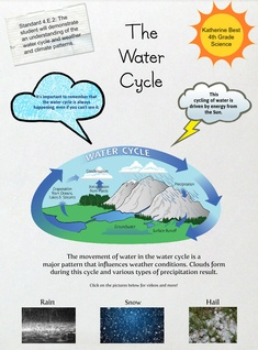 Best- Glog- Water Cycle