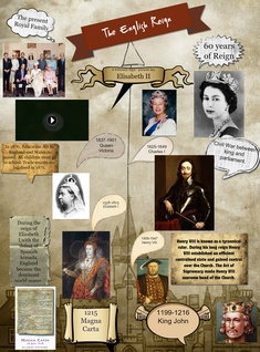 The English Reign