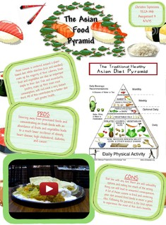 [2015] Christen Symmons: Asian Food Pyramid