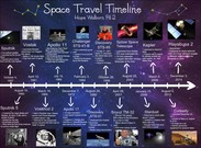Space Travel Timeline's thumbnail